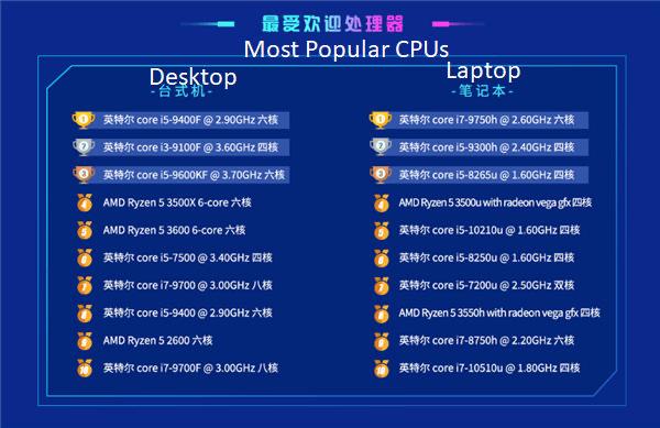 英特尔以78.8%的市场份额霸占中国CPU市场