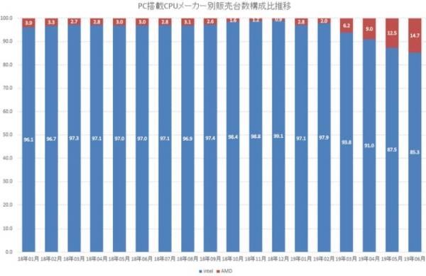 锐龙3000爆发 AMD处理器日本销量份额飙升到69%