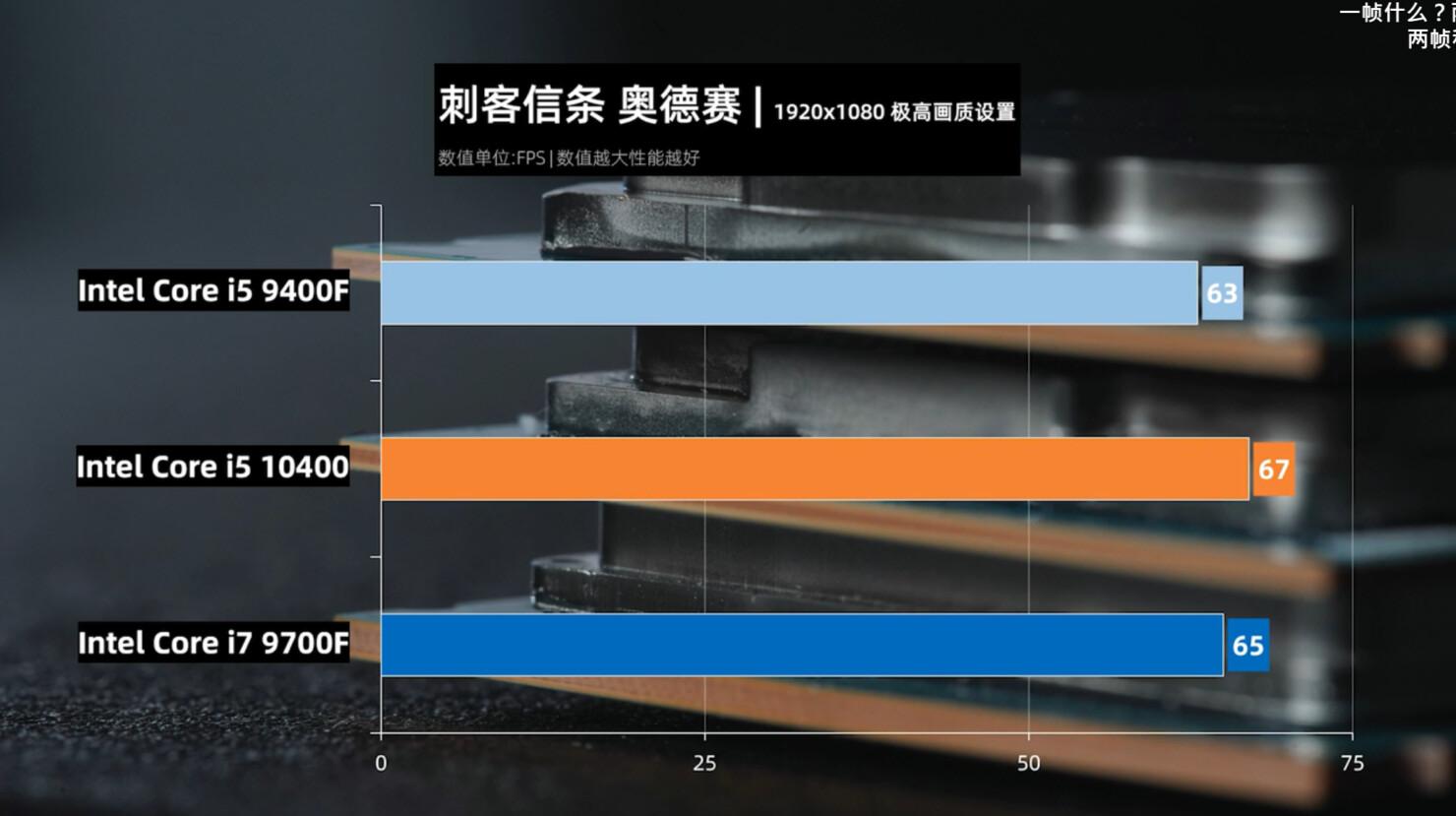 测试表明i5-10400游戏性能与i7-9700F相当