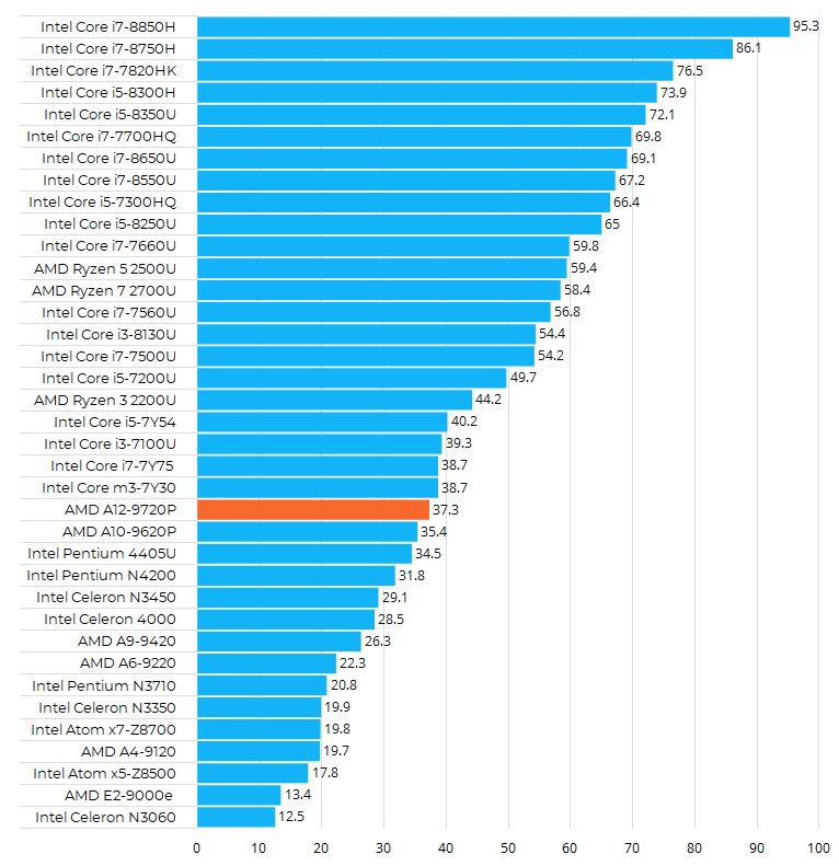 AMD A12-9720P性能跑分和评测