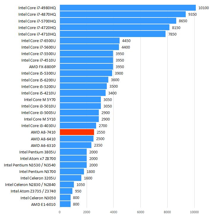 AMD A8-7410性能跑分和评测