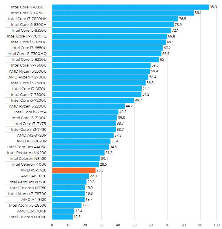 AMD A9-9420性能跑分和评测