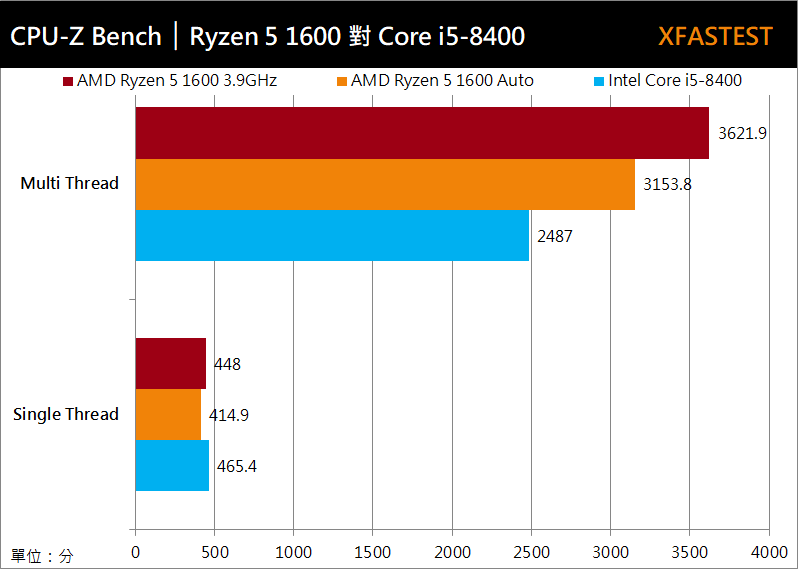AMD RYZEN 5 1600和i5-8400性能跑分对比评测
