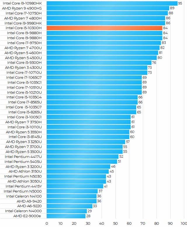 Intel Core i5-10300H性能跑分和评测