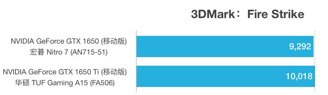 NVIDIA GeForce GTX 1650和1650 Ti性能跑分对比评测