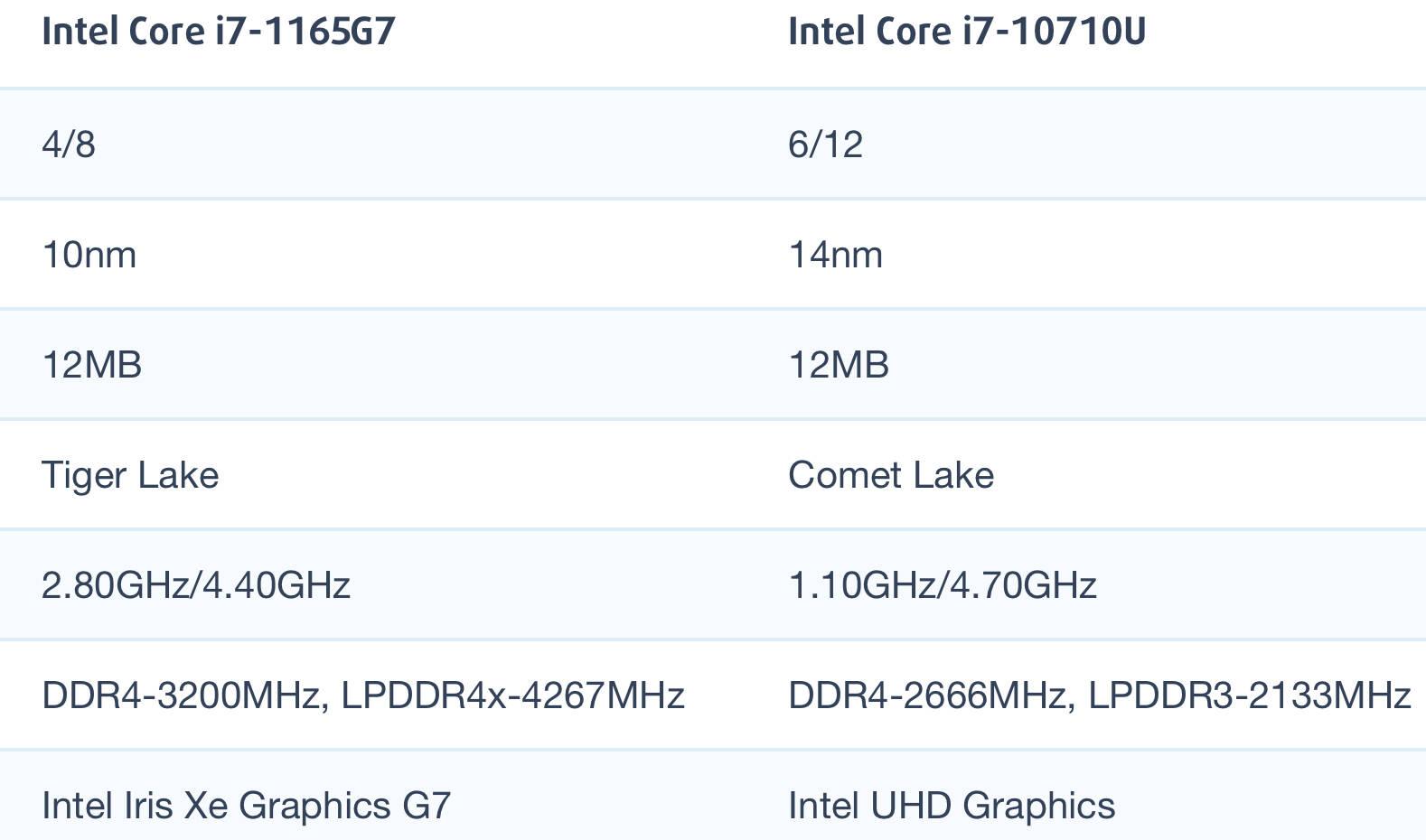 Intel Core i7-1165G7和i7-10710U性能跑分对比评测