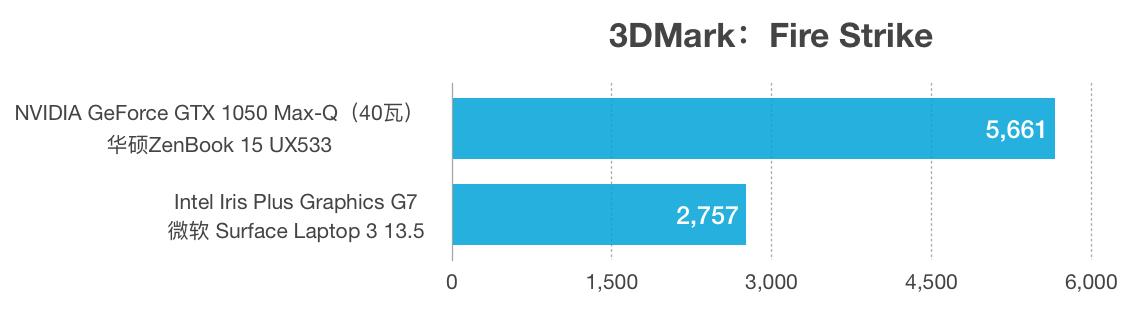 GTX 1050 Max-Q和Intel Iris Plus G7性能跑分对比评测