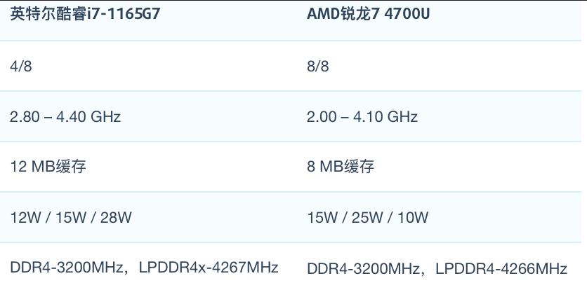 i7-1165G7和AMD R7 4700U性能跑分对比和评测