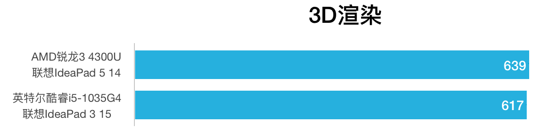 AMD R3 4300U和i5-1035G4性能跑分对比和评测