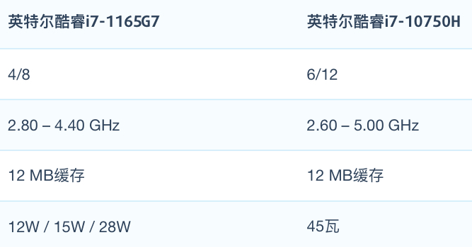 Intel Core i7-1165G7和i7-10750H性能跑分对比评测