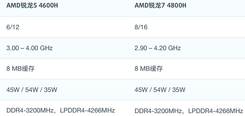 AMD R5 4600H和R7 4800H性能跑分对比和评测