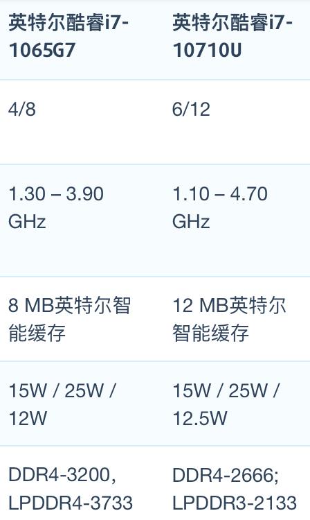 Intel Core i7-1065G7和i7-10710U性能跑分对比和评测