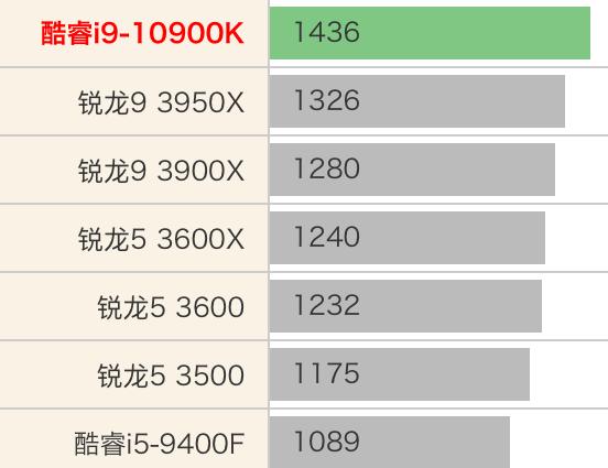 Intel Core i9-10900K性能跑分和评测