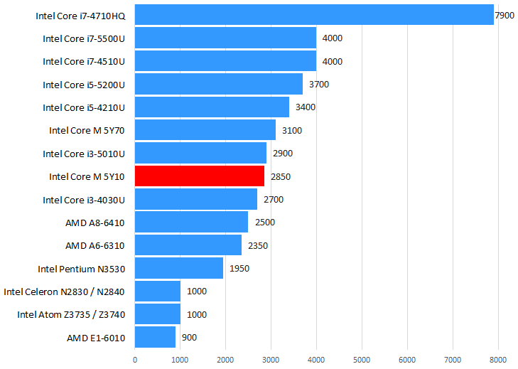 Intel Core M-5Y10性能跑分和评测