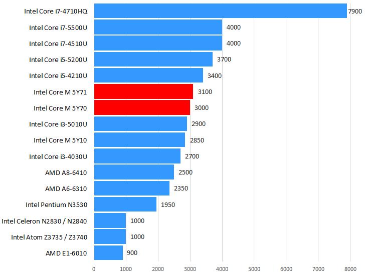 Intel Core M-5Y70 / M-5Y71性能跑分和评测