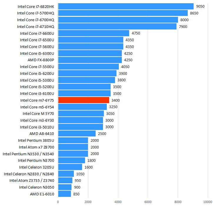 Intel Core m7-6Y75性能跑分和评测