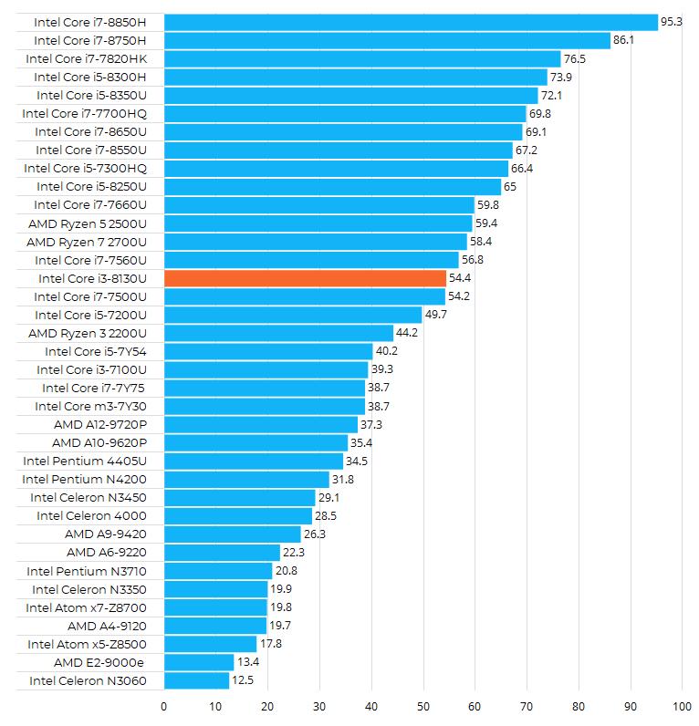 Intel Core i3-8130U性能跑分和评测