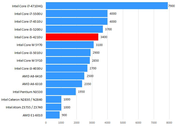 Intel Core i5-4210U性能跑分和评测
