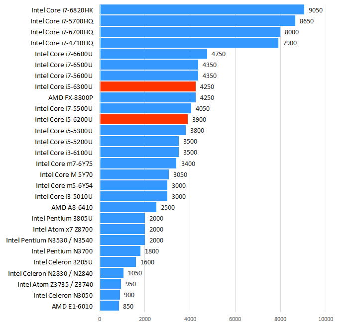 Intel Core i5-6200U性能跑分和评测