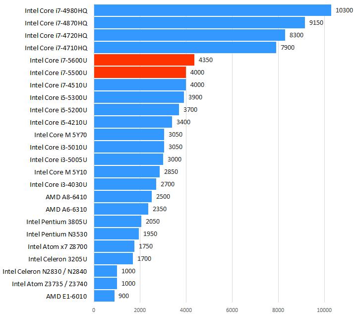 Intel Core i7-5500U / i7-5600U性能跑分和评测