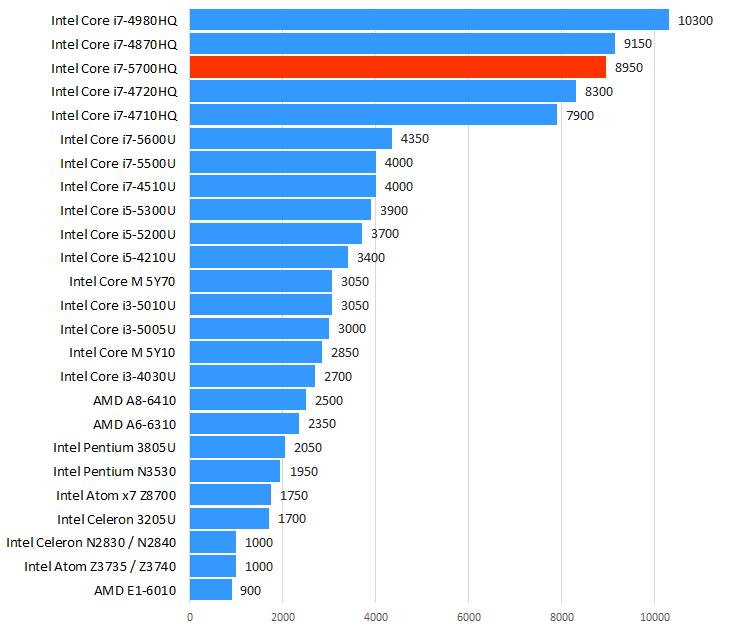 Intel Core i7-5700HQ性能跑分和评测