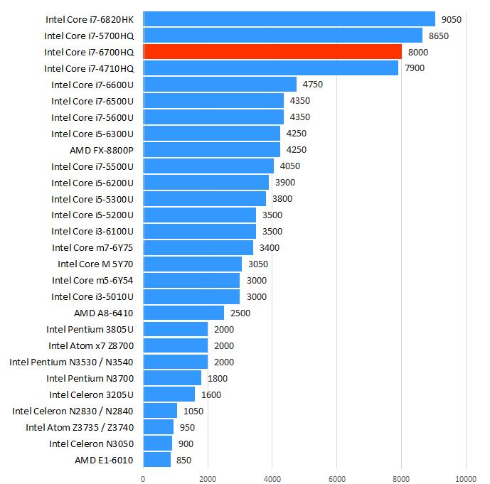 Intel Core i7-6700HQ性能跑分和评测