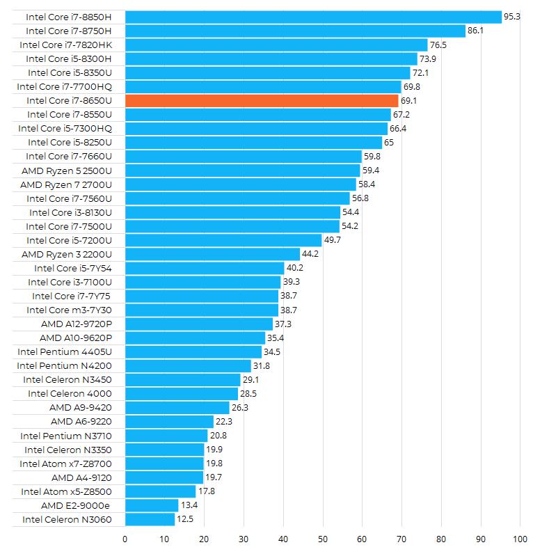 Intel Core i7-8650U性能跑分和评测