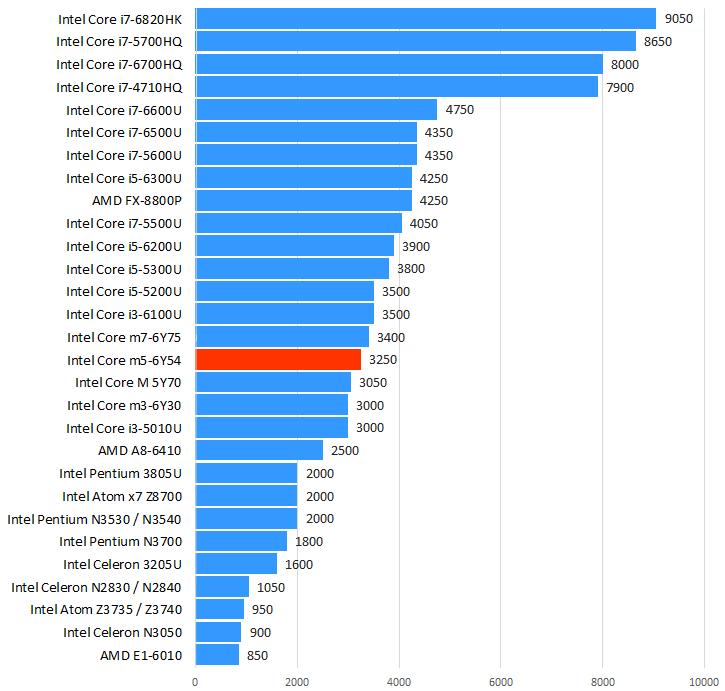 Intel Core m5-6Y54性能跑分和评测