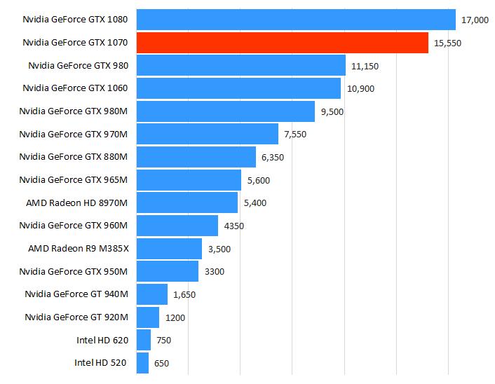 Nvidia GeForce GTX 1070性能跑分和评测