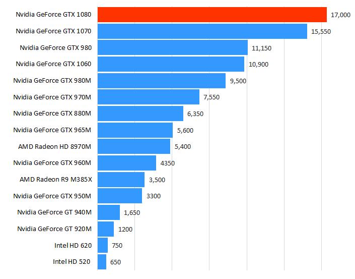 Nvidia GeForce GTX 1080游戏测试和性能跑分评测