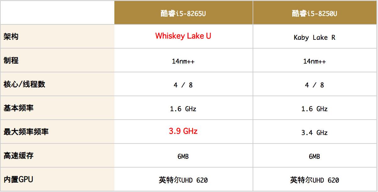 Intel Core i5-8265U和i5-8250U性能跑分评测
