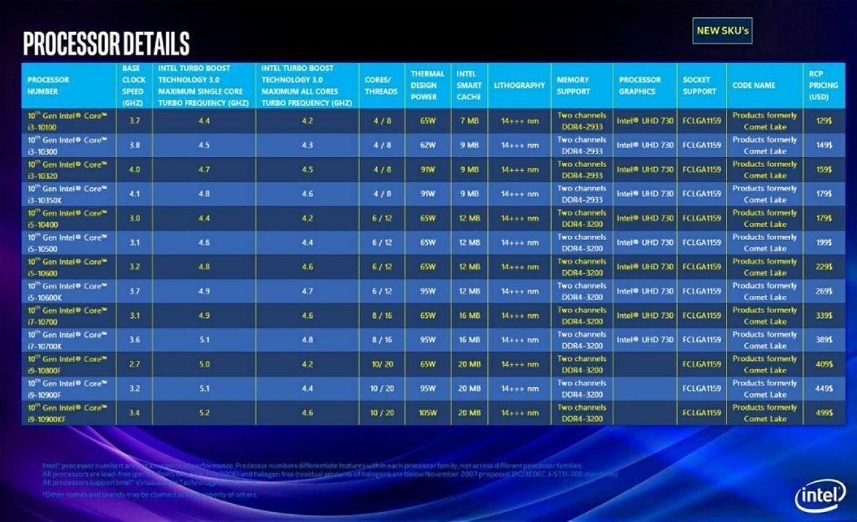 第10代英特尔Comet Lake系列曝光:5.2GHz,最多10个核心