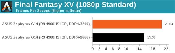 AMD R9 4900HS搭配高频内存游戏性能明显提高