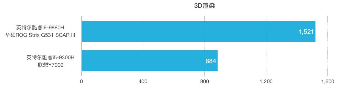 Intel Core i9-9880H和i5-9300H性能跑分对比评测