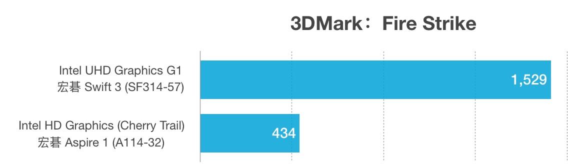 英特尔酷睿i3-1005G1和奔腾银牌N5000性能跑分对比评测