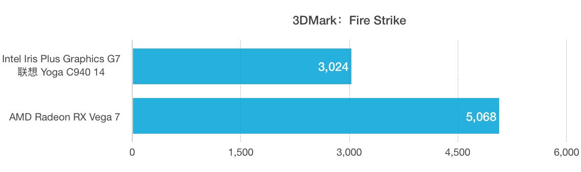 Intel Core i7-1065G7和AMD锐龙 7 4800H性能跑分对比评测