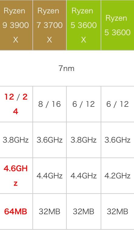 AMD锐龙5 3600X性能怎么样?相当于什么级别和水平?
