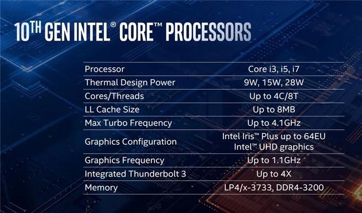 英特尔10nm处理器,将让轻薄本前所未有的强大