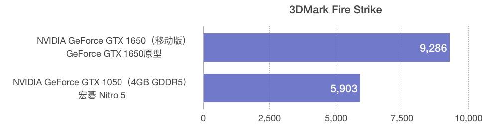 NVIDIA GeForce GTX 1650和1050性能跑分评测