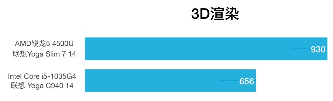 AMD Ryzen 5 4500U和i5-1035G4性能跑分对比评测