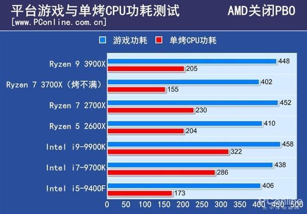 三代锐龙硬撼九代酷睿 19年CPU市场谁能称王?