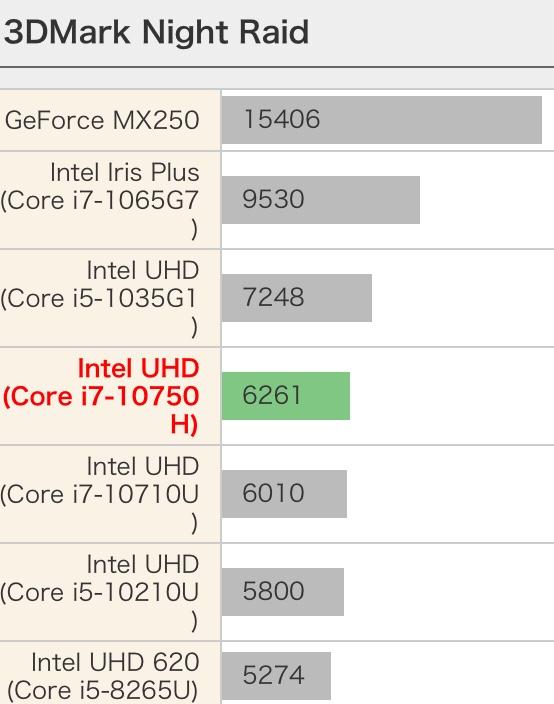 Intel Core i7-10750H性能跑分和评测