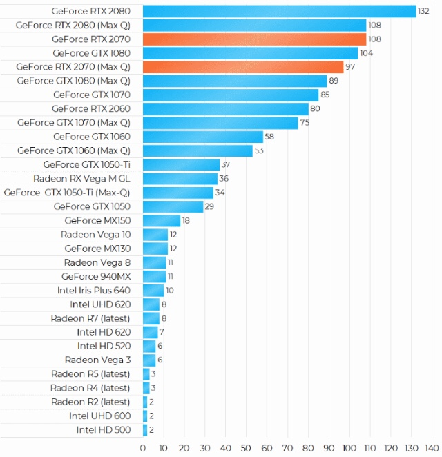 Nvidia GeForce RTX 2070性能跑分和评测