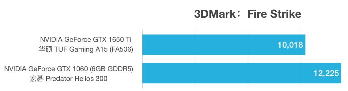 GTX 1650 Ti和GTX 1060性能跑分对比评测