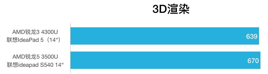 AMD Ryzen 3 4300U和Ryzen 5 3500U性能跑分对比评测