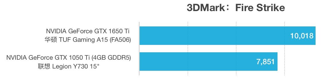 GTX 1650 Ti和GTX 1050 Ti性能跑分对比评测