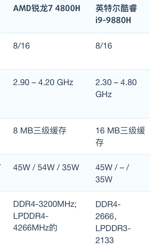 AMD 锐龙7 4800H和i9-9880H性能跑分对比评测