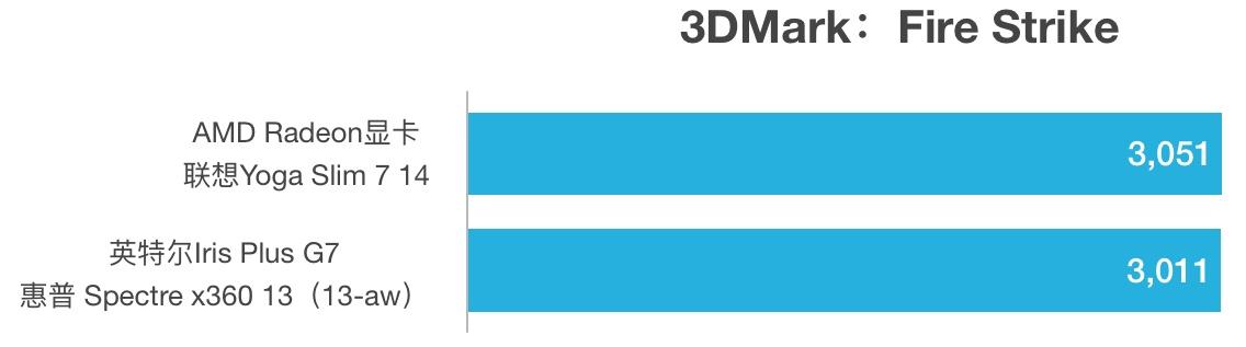 AMD R5 4500U和i7-1065G7性能跑分对比评测