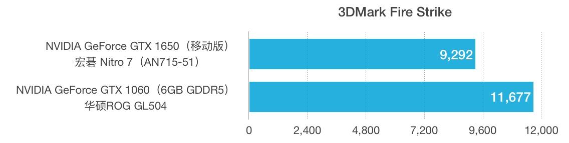 GTX 1650和1060性能跑分对比评测