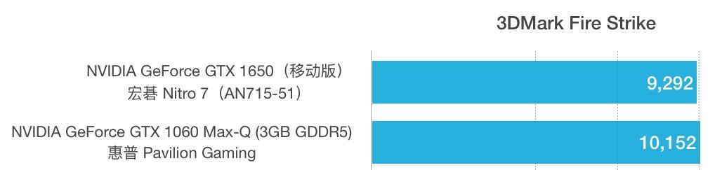 GTX 1650和1060 Max-Q性能跑分对比评测